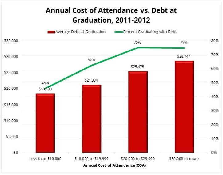 Annual Cost of Attendance vs Debt at Graduation Chart
