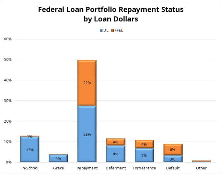 Federal Loan Portfolio Repayment Status by Loan Dollars