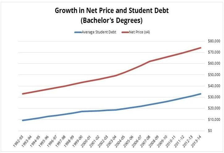 Growth in Net Price and Student Debt Chart