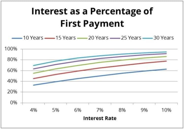 Interest as a Percentage of First Payment Chart