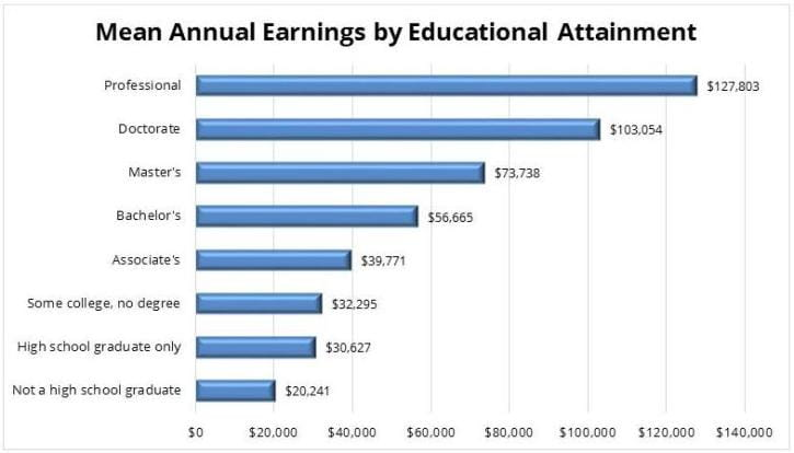 Mean Annual Earnings by Educational Attainment Chart