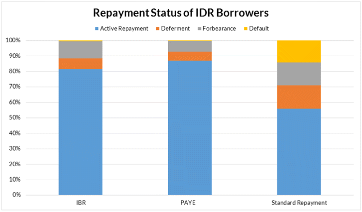 Repayment Status of IDR Borrowers Bar Chart