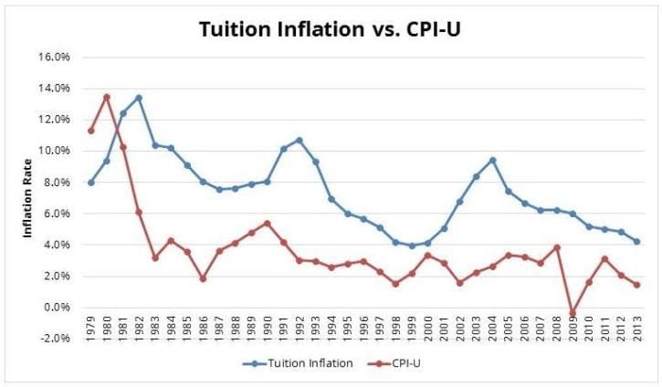 Tuition Inflation vs CPI-U Trend Chart
