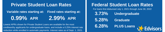 student loan interest rates for May 2020
