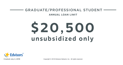 graduate and professional student annual loan limit