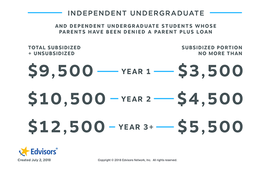 Direct Stafford Loan Limits Independent Student Annual Loan Limits
