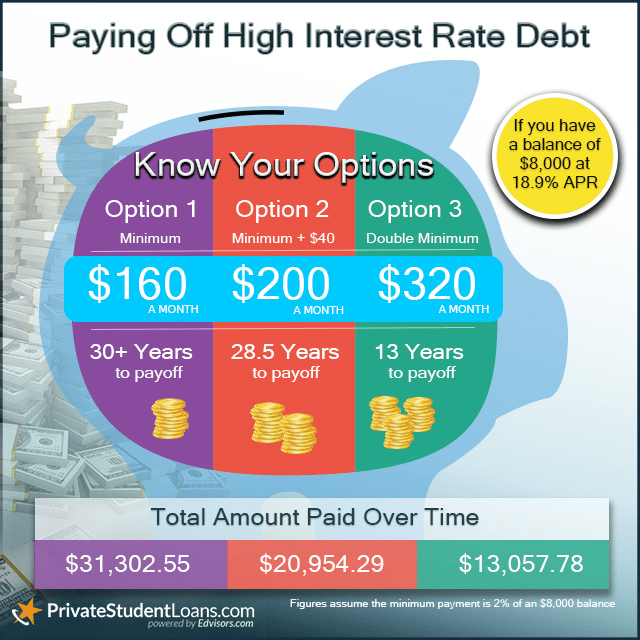 Pay off high interest rate debt