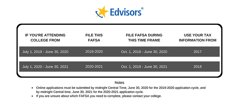 Which FAFSA to file and fafsa deadline 2019-2020